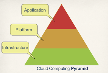 Cloud Computing Pyramid Small